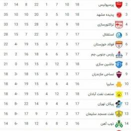 جدول لیگ برتر پس از برگزاری دیدارهای امروز
