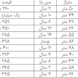 مظنه آپارتمان در تهران بر اساس معاملات بهمن ماه ۹۷