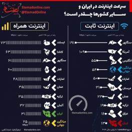 اینفوگرافیک/سرعت اینترنت در ایران و دیگر کشورها چقدر است؟