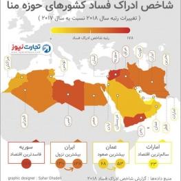 فساد در کدام کشورهای منطقه منا بیشتر است؟ (اینفوگرافیک)