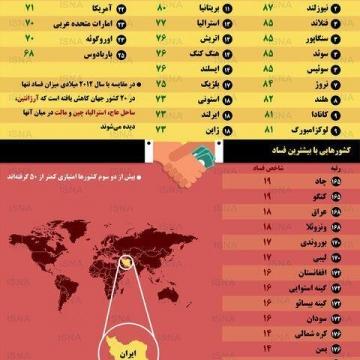 اینفوگرافی / کشورهایی با بیشترین و کمترین فساد