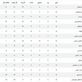 جدول رده بندی لیگ برتر پس از بازی امروز استقلال و پارس جنوبی جم