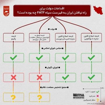 دولت چه اقداماتی برای راه نیافتن ایران به فهرست سیاه FATF انجام داده است؟