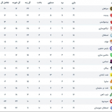 جدول لیگ برتر ایران تا پایان بازیهای امروز هفتهی نوزدهم