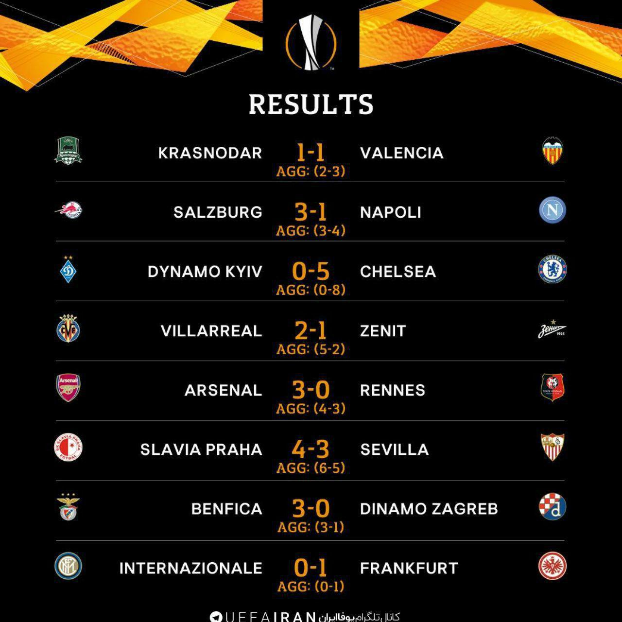 نتایج پایانی بازیهای دور برگشت مرحله یک هشتم نهایی لیگ اروپا