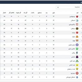 جدول لیگ برتر در پایان هفته بیست و دوم و انتهای سال ۱۳۹۷
