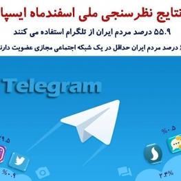 گواهی دیگر بر شکست فیلترینگ تلگرام؛ تلگرام همچنان محبوب ایرانیها