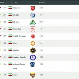 جدیدترین رده باشگاههای ایرانی در جهان/ پرسپولیس در صدر