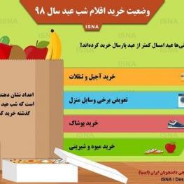 اینفوگرافیک/ چند درصد از ایرانیها عید امسال کمتر از پارسال خرید کردند؟