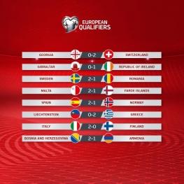 نتایج دیدارهای دیشب مقدماتی یورو ۲۰۲۰