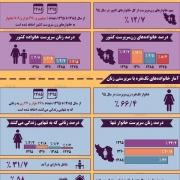 اینفوگرافی / نگاهی به آمار زنان سرپرست خانوار