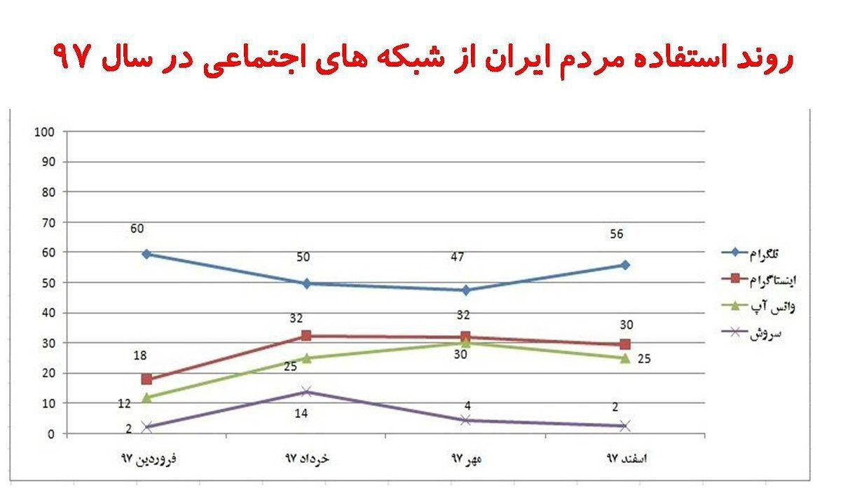 روند رو به رشد استفاده کاربران ایرانی از تلگرام ادامه دارد
