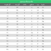 جدول ردهبندی لیگبرتر در پایان بازیهای امروز
