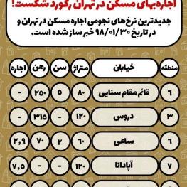 اجارهبهای مسکن در تهران رکورد شکست!
