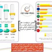 کاهش میزان اقبال دانشجویان ایرانی برای ادامه تحصیل در امریکا!