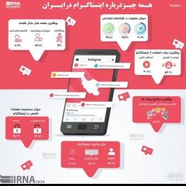 همه چیز درباره اینستاگرام در ایران