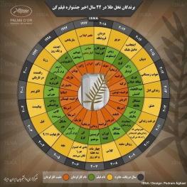 اینفوگرافی / برندگان نخل طلا در ۲۲ سال اخیر جشنواره فیلم کن