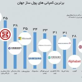 برترین کمپانی های پول ساز جهان