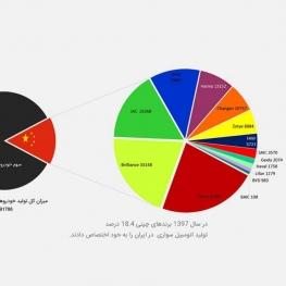 سهم چینیها از تولید اتومبیل سواری در ایران چقدر است؟