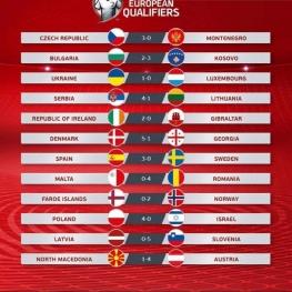 نتایج بازیهای شب گذشته در مقدماتی یورو ۲۰۲۰