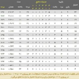 جدول ردهبندی لیگ ملتهای والیبال ۲۰۱۹ در پایان دیدار ایران و روسیه
