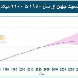 جمعیت جهان تا سال ۲۱۰۰ از مرز ۱۰ میلیارد نفر میگذرد