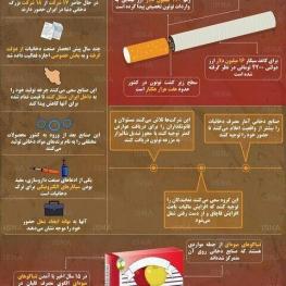 اینفوگرافیک: ترفندهای شرکتهای دخانی برای ورود به ایران