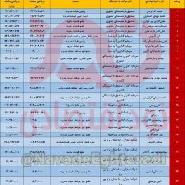 لیست حقوق مدیران و اعضای هیات مدیره صندوق بازنشستگی و شرکتهای تابعه منتشر شد