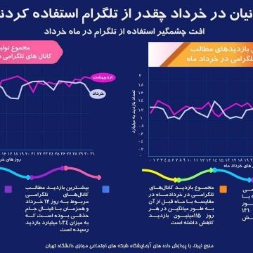 ایرانیان در خردادماه چه قدر از تلگرام استفاده کردند؟