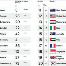 ژاپن همچنان بهترین کشور جهان برای گردشگری، زندگی، کسب و کار و سرمایه گذاری