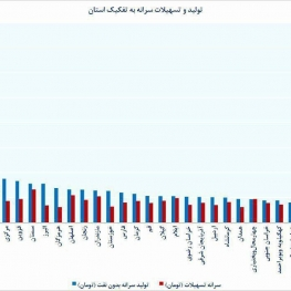 هر استان چقدر تسهیلات گرفته و چقدر در تولید ناخالص سهم داشته است؟