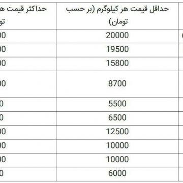 قیمت برنج و حبوبات در سامانه اطلاع رسانی قیمت کالا و خدمات