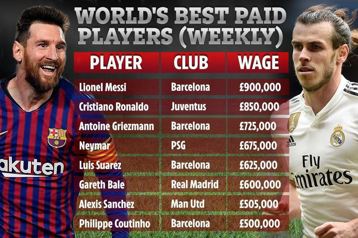 فهرست بازیکنان دارای بالاترین حقوق در دنیای فوتبال ؛ مسی در صدر