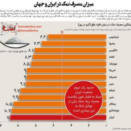 میزان مصرف نمک در ایران و جهان