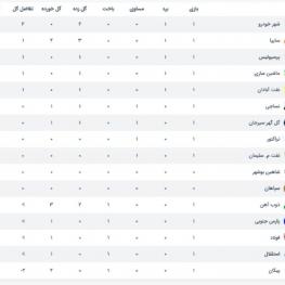 جدول لیگ برتر در پایان بازیهای روز دوم هفته اول