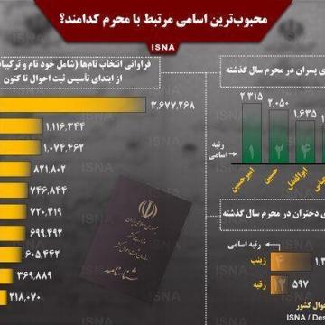 اینفوگرافی /نام چند میلیون ایرانی حسین و زینب است؟