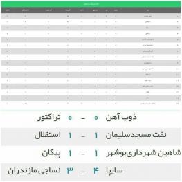 نتایج نهایی دیدارهای امروز لیگ برتر فوتبال ایران