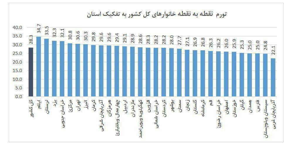 جزئیات تورم در ۳۱ استان/ «ایلام» با تورم ۵۱درصد در صدر