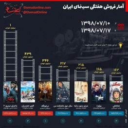 آمار فروش هفتگی سینمای ایران