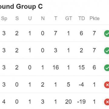 تیم ملی فوتبال ایران به رده سوم جدول رده بندی سقوط کرد.