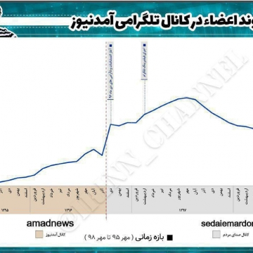 اوضاع  آمدنیوز قبل و بعد از دستگیری روحالله زم