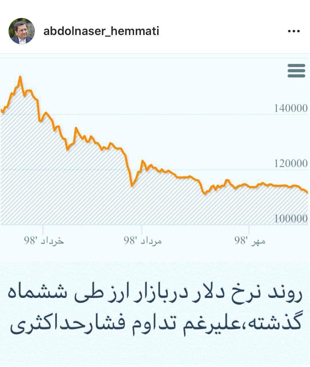 روند نرخ دلار در بازار ارز طی شش ماه گذشته علی رغم تداوم فشار حداکثری