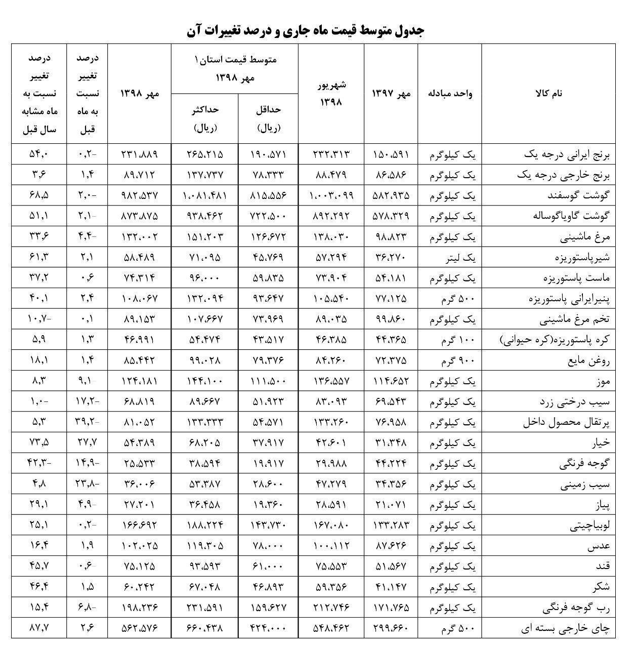 آخرین تغییرات قیمتی اقلام خوراکی در مهر