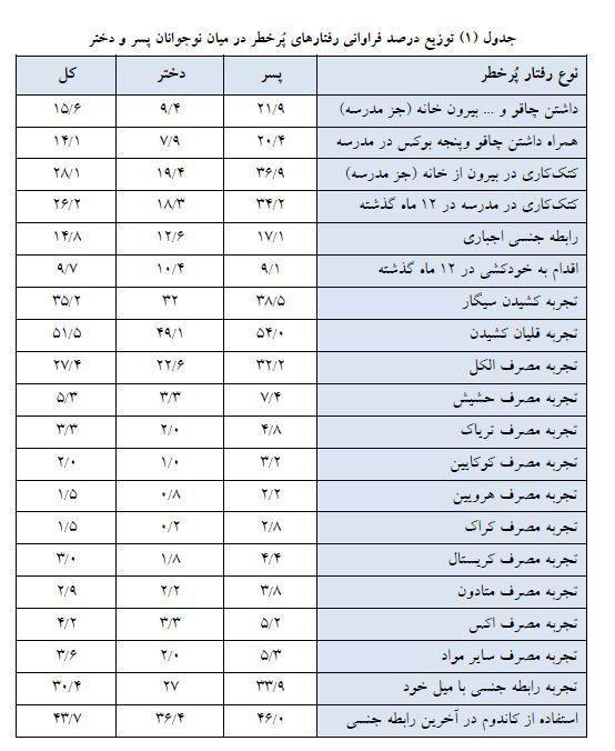 آمار تکاندهنده رفتارهای پرخطر در مدارس تهران