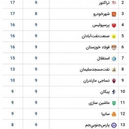 جدول لیگ برتر فوتبال در پایان هفته نهم
