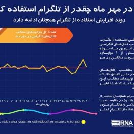 ایرانیان در مهرماه چه قدر از تلگرام استفاده کردند؟