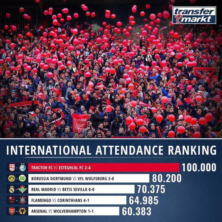بازی تراکتور و استقلال در صدر پرتماشاگرترین دیدار های هفته فوتبال جهان