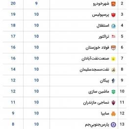 جدول لیگ برتر فوتبال در پایان هفته دهم