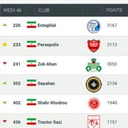 تیم استقلال تهران به عنوان بهترین باشگاه ایرانی انتخاب شد.