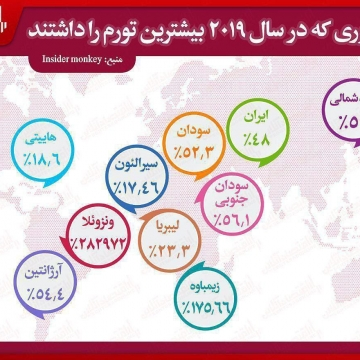۱۰ کشور پیشتاز نرخ تورم جهان کدامند؟